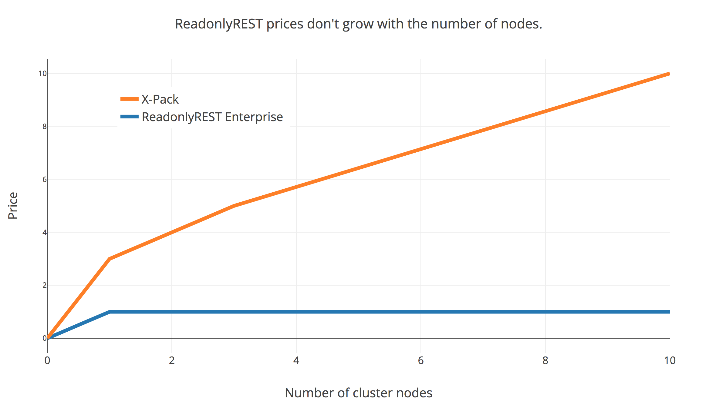 X-Pack prices by number of nodes